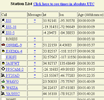 APRS from FindU